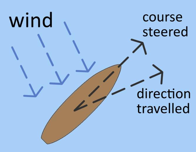Leeway diagram